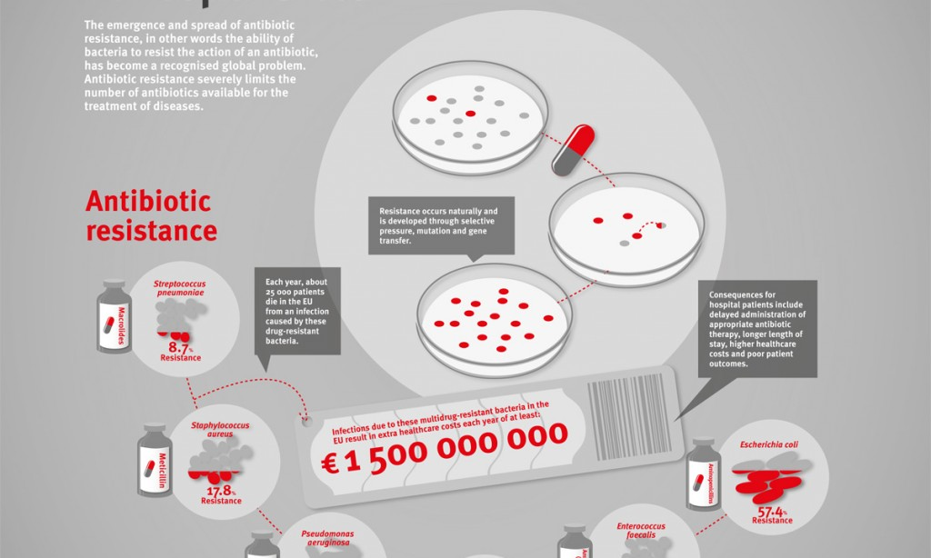 Tackling Antibiotic Resistance
